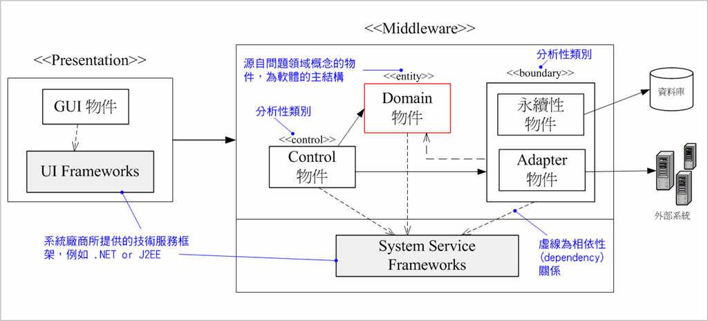 軟體系統的整體呈現是來自於問題領域(Problem Domain),也就是把該領域中經常溝通的術語(terminology) 對映至軟體系統的物件,稱之為領域物件(Domain Object)或企業物件(Business Object)。 例如,人事資源(Human Resource) 管理 系統的開發,其核心的問題領域當然是以 人事 ,經常溝通的術語會有 員工(Employee)、部門(Department)、請假、請假細項(AskLeave Lineitem)、考績 等,而