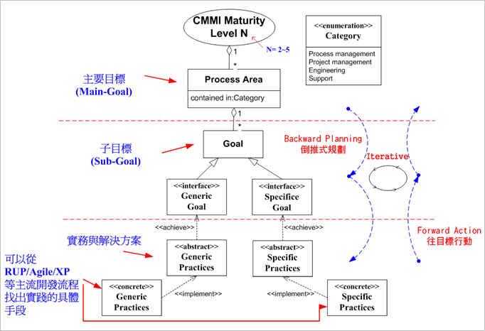 "CMMI Level (2~5) 包含(aggregate) 多個""流程區域(Process Area)""。"