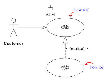 Use Case Realization 的語法表達