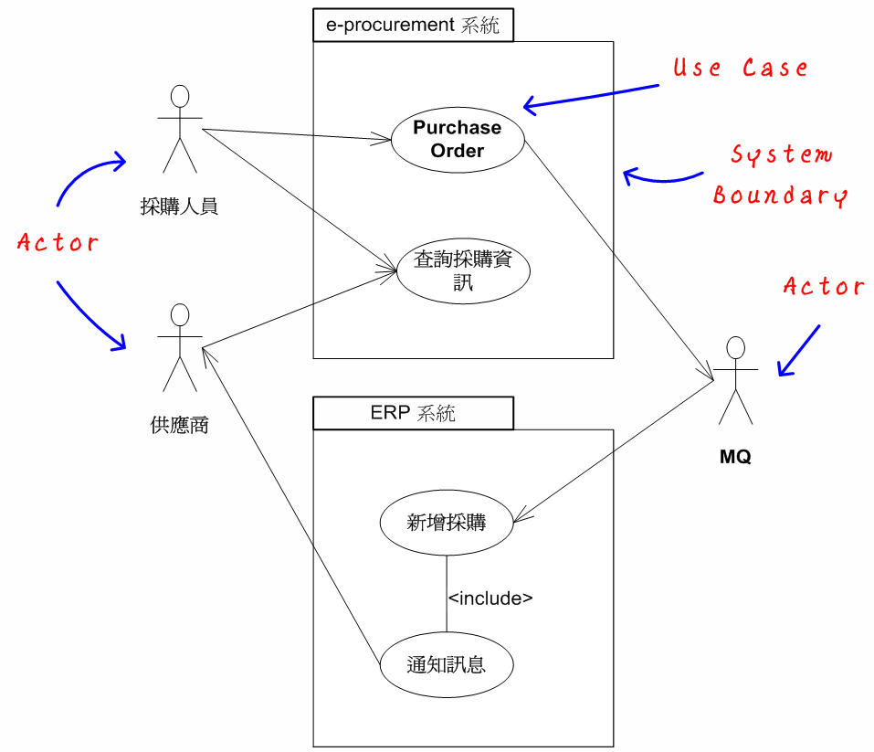 Visio Process Flow Chart Template Uml 2 Diagram